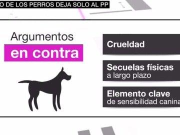 El PP se queda sólo al votar contra la prohibición de amputar el rabo a los perros