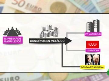 El PP nacional habría colaborado en la financiación irregular de las campañas electorales de Esperanza Aguirre