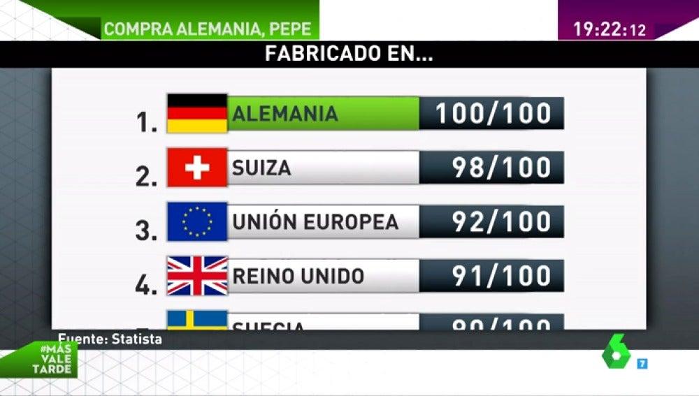 Frame 24.074508 de: El 'made in Germany' VS 'made in Spain': los españoles se fían más de la fabricación alemana que de nuestra propia producción