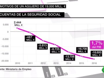 Frame 31.717367 de: agujero seguridad social