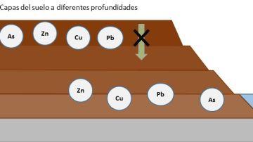 Como usar residuos para disminuir el arsenico y los metales en suelos contaminados
