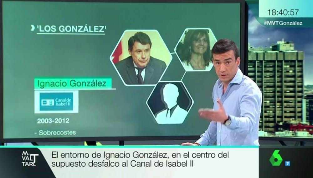 Frame 13.073228 de: La investigación del 'triángulo de los González': el entorno del expresidente, en el centro del supuesto desfalco al Canal de Isabel II