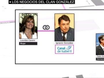 Negocios del clan González