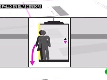 Recreación del ascensor que falló en Madrid