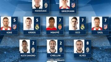 Equipo de la semana de la Champions League
