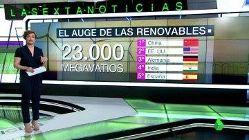 El auge de las renovables en España