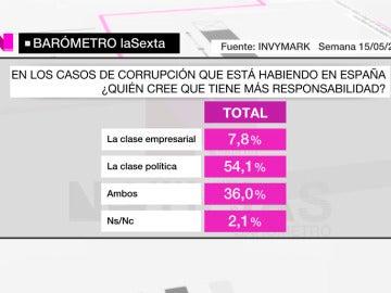 Barómetro de laSexta sobre la culpa de la corrupción