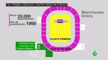 Plano del Manchester Arena