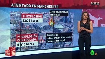 Explosiones en Manchester