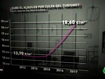 Frame 55.813333 de: La batalla entre turistas y vecinos, sin fin aparente: la impactante subida del alquiler en ciudades como Barcelona o Madrid