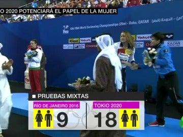 Frame 21.993684 de: Los Juegos Olímpicos de Tokyo serán los más igualitarios de la historia