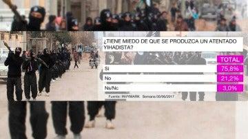 Barómetro yihadista