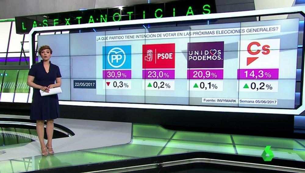 Barómetro de laSexta en intención de voto