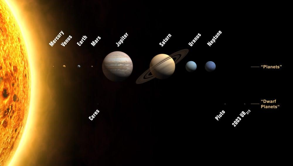 Planetas y planetas enanos del sistema solar