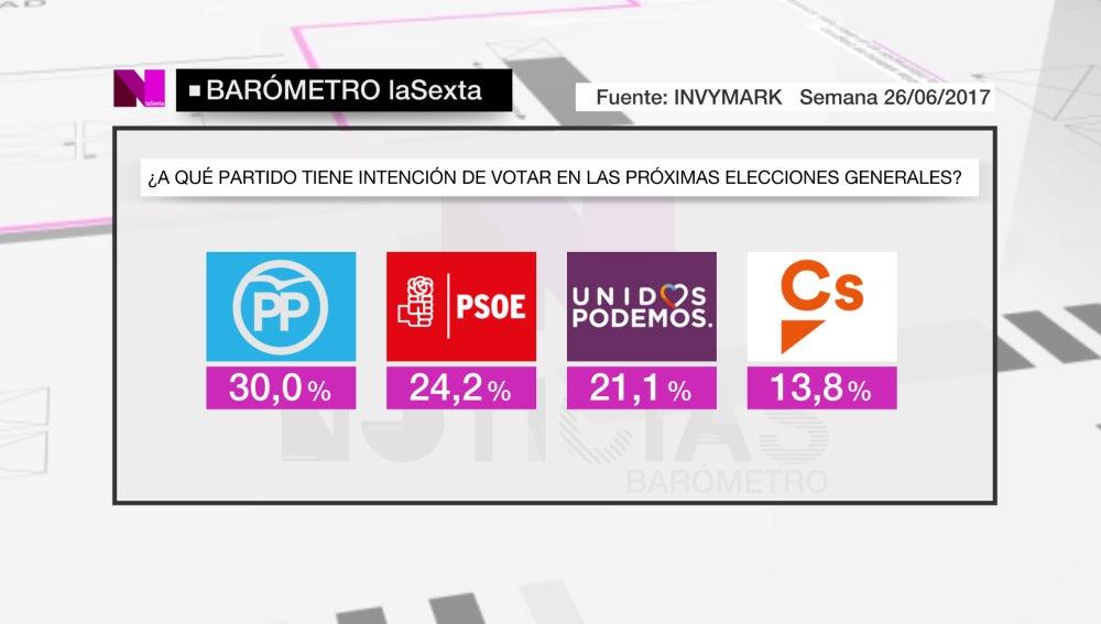 Barómetro de laSexta en intención de voto para las próximas elecciones