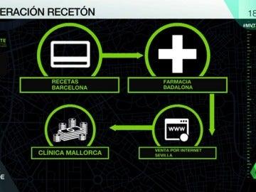 operacion receton