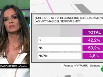 Un 53% de los españoles creen que no se ha reconocido de forma adecuada a las víctimas del terrorismo