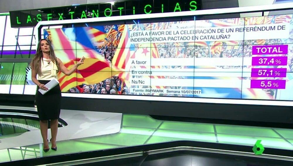 Barómetro sobre un referéndum pactado en Cataluña
