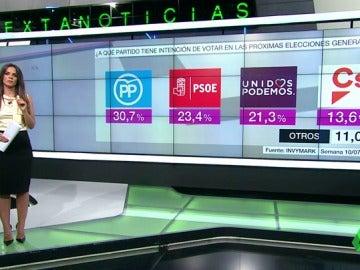 El PP se consolida como la fuerza más votada y se aleja siete puntos del PSOE, que agranda la brecha con Podemos