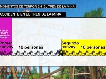 """Testigos del accidente de la montaña rusa del Parque de Atracciones de Madrid aseguran que el personal les confirmó que """"estaba todo bien"""" antes de producirse el choque"""