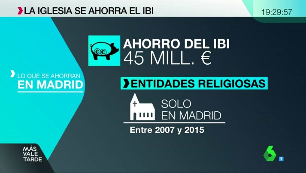 La iglesia católica ahorra 45 millones en 8 años por no pagar el IBI de sus inmuebles