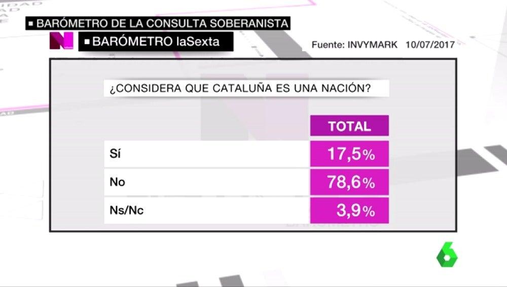 Casi un 80% de españoles no considera que Cataluña sea una nación