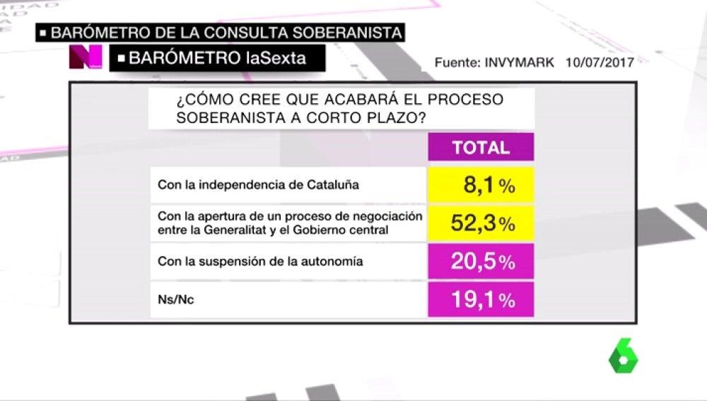 Un 78,6% de españoles no considera que Cataluña sea una nación