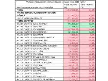 Listado de la recaudación de las terrazas en Madrid