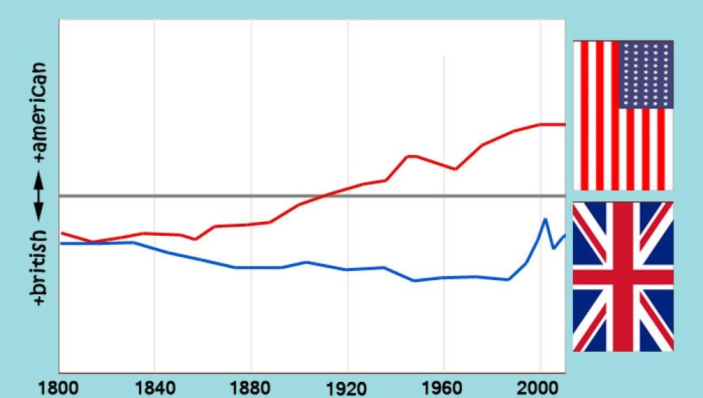 Datos de Twitter y Google Books confirman la americanizacion del ingles