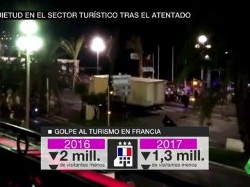 Inquietud en el sector turísticos tras los atentados en Cataluña
