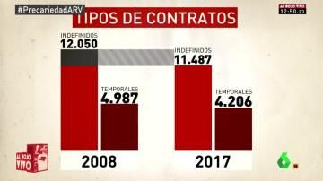 Tipos de contratos en España desde la crisis hasta hoy en día