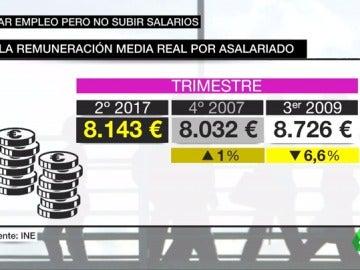 La remuneración media real por asalariado en España