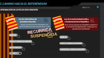 El camino hacia el referéndum de Cataluña