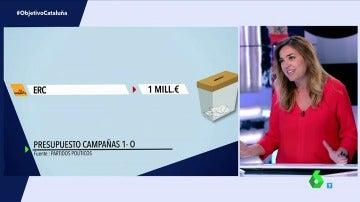 ¿Cuánto gastarán los partidos independentistas en la campaña del referéndum del 1-O?