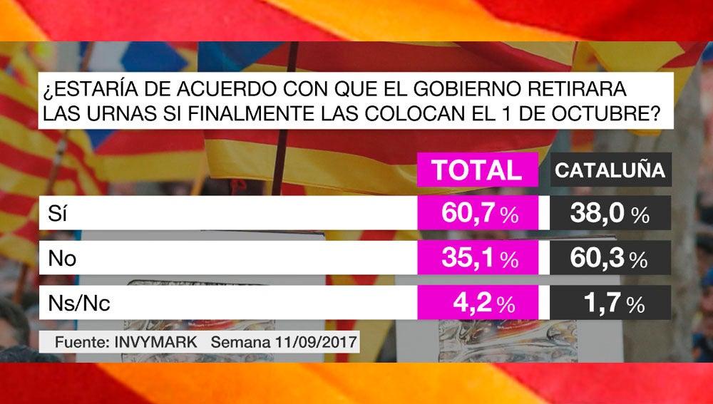 Barómetro de laSexta sobre las urnas en Cataluña el 1-O