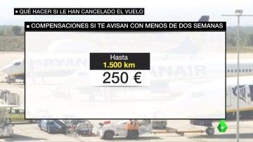 Estas son las compensaciones que le corresponden a los afectados por las cancelaciones de Ryanair