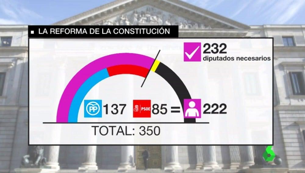 Reformar la Constitución para resolver la crisis catalana: un complejo proceso que requiere mayoría cualificada en el Congreso, disolución de las Cámaras y un referéndum