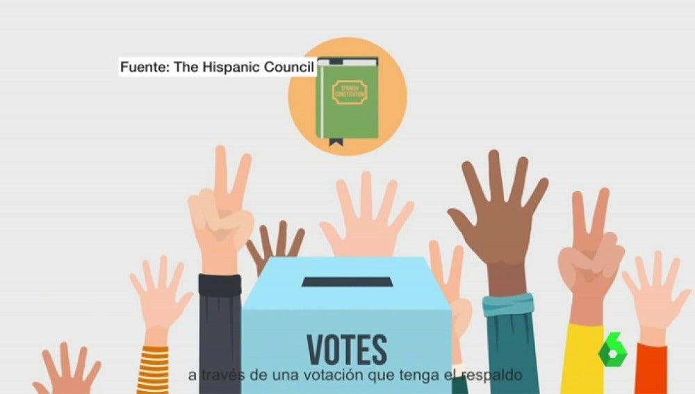 The Hispanic Council crea un vídeo para explicar la situación catalana a EE.UU.
