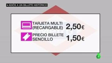 Metro de Madrid dice adiós al billete de papel y pone en marcha la tarjeta Multi