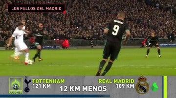 Datos del Tottenham-Real Madrid