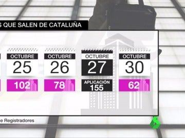 Así ha afectado el 155 a la salida de empresas de Cataluña