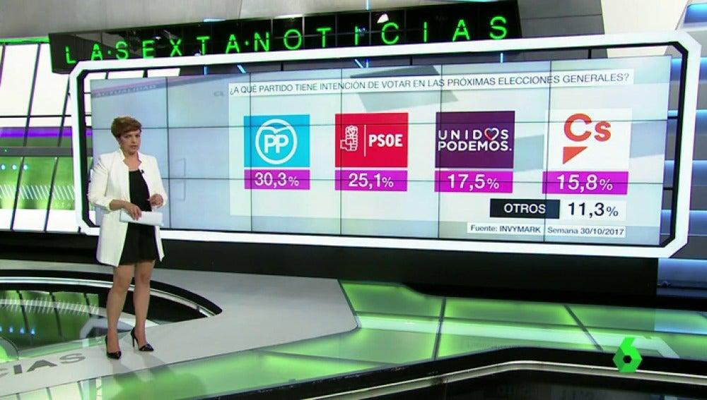 Barómetro en intención de voto