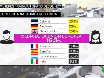 """Las consecuencias de la brecha salarial de género: las españolas trabajarán """"gratis"""" desde el 8N hasta 2018"""