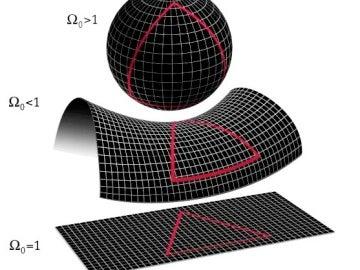 Las tres posibles formas del universo