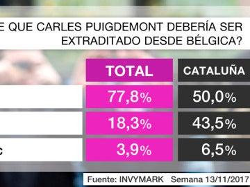 Barómetro Puigdemont extradición