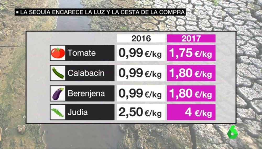 La sequía encarece el precio de las hortalizas