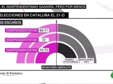 El PSC se dispara y pugna por la segunda plaza con Ciudadanos y Junts per Catalunya de cara al 21D