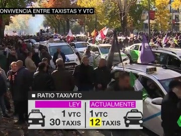 convivencia vtc y taxi