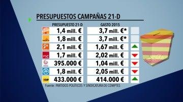 Presupuesto campañas 21D
