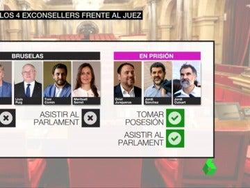 Diferencias entre los exconsellers que están en prisión y los que están en Bruselas